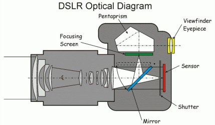 dslr-optical-diagram